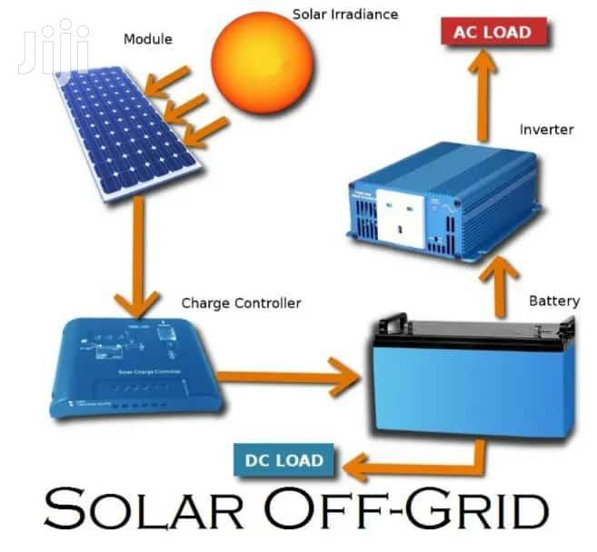 Archive: 1kva Solar Backup